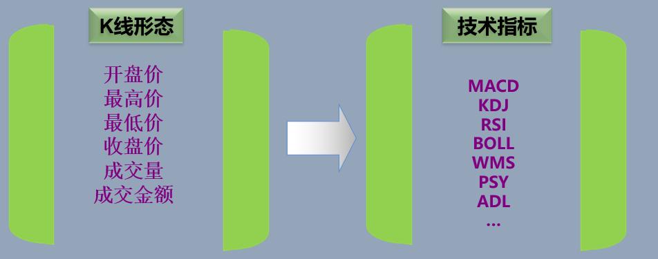 【交易指标】指数平滑异同移动平均线-MACD指标运用