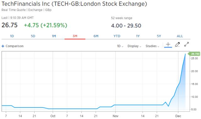这家公司放弃了二元期权业务,股价却在6天内飙了400%