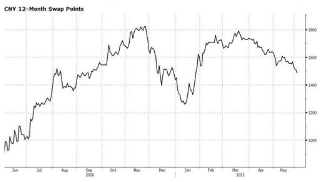 中国:境内发行美元债、上调外汇存款准备金率 媒体:目的都是减少美元供应